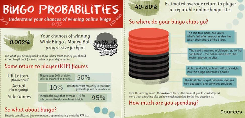 Expecting to Win at Online Bingo? Make Money From Bingo